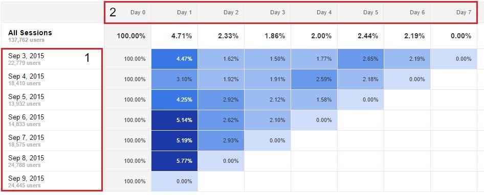 Cohort Analysis screen