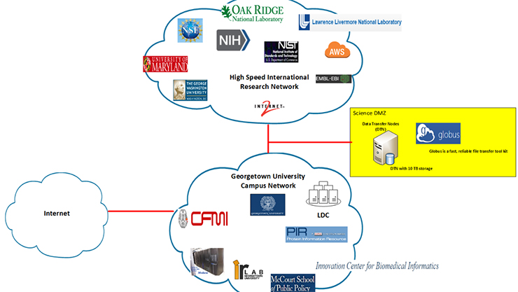 GU Science DMZ Architecture flow chart