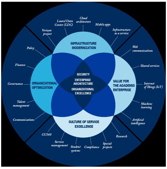 A visual representation of the four UIS strategic priorities described below