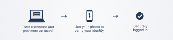 Enter  username and password as usual -> Use your phone to verify you identity -> Securely logged in
